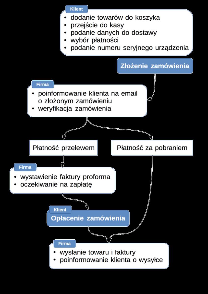Diagram zamówienia